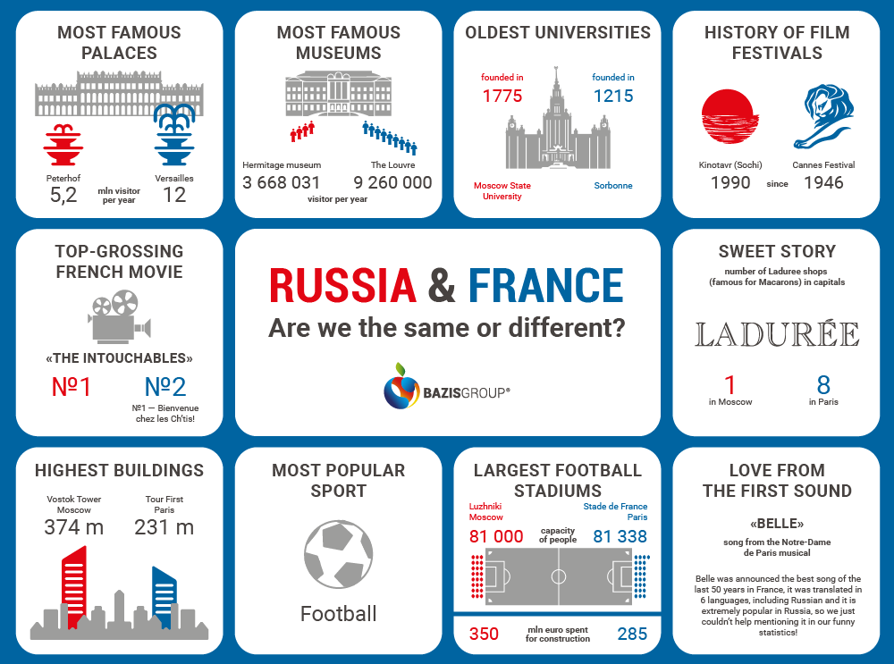 Russia and France - comparing the countries